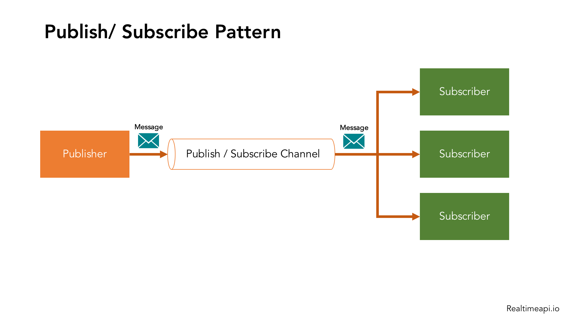 Realtime API Publish-Subscribe Messaging Pattern