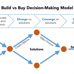 build versus buy guide and process for developers to choose software