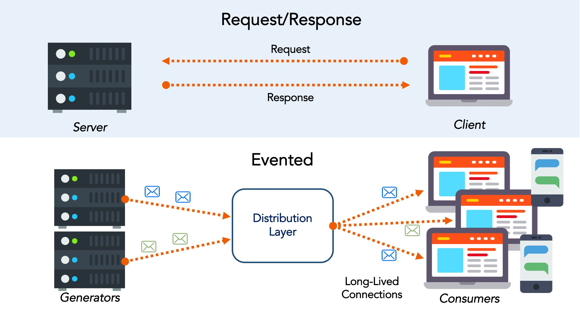 Request-Response vs Event-Driven Realtime APIs