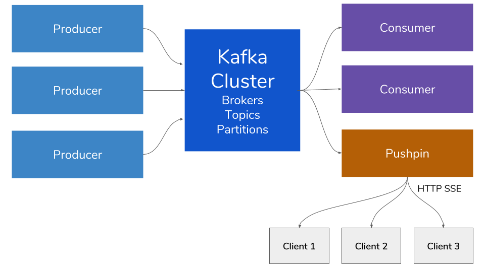 Realtime Web Data Streaming with Kafka and Pushpin